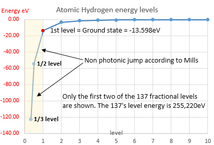 fractional-hydrogen-energy-levels