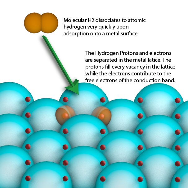 hydrogen-adsorption-onto-metal