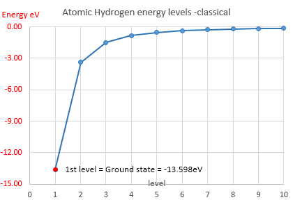 hydrogen-energy-levels